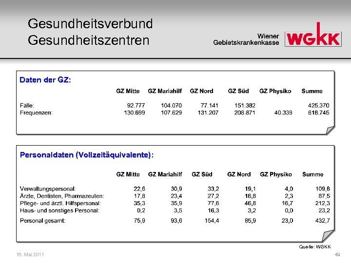 Gesundheitsverbund Gesundheitszentren Daten der GZ: Personaldaten (Vollzeitäquivalente): Quelle: WGKK 16. Mai 2011 49