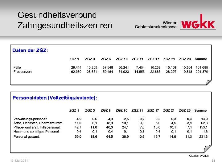 Gesundheitsverbund Zahngesundheitszentren Daten der ZGZ: Personaldaten (Vollzeitäquivalente): Quelle: WGKK 16. Mai 2011 51