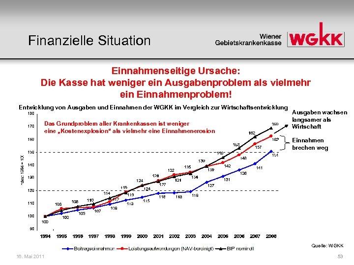 Finanzielle Situation Einnahmenseitige Ursache: Die Kasse hat weniger ein Ausgabenproblem als vielmehr ein Einnahmenproblem!