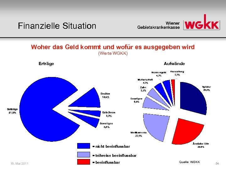 Finanzielle Situation Woher das Geld kommt und wofür es ausgegeben wird (Werte WGKK) Erträge