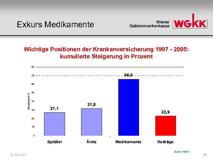 Exkurs Medikamente Wichtige Positionen der Krankenversicherung 1997 - 2005: kumulierte Steigerung in Prozent 16.