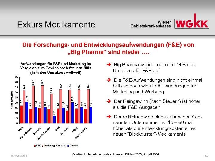 """Exkurs Medikamente Die Forschungs- und Entwicklungsaufwendungen (F&E) von """"Big Pharma"""" sind nieder …. Aufwendungen"""