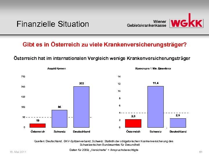 Finanzielle Situation Gibt es in Österreich zu viele Krankenversicherungsträger? Österreich hat im internationalen Vergleich