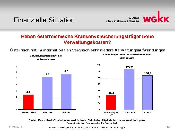 Finanzielle Situation Haben österreichische Krankenversicherungsträger hohe Verwaltungskosten? Österreich hat im internationalen Vergleich sehr niedere