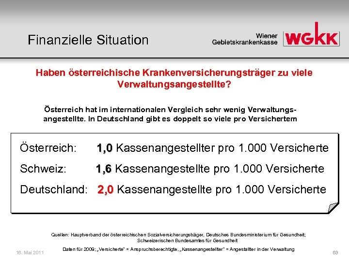 Finanzielle Situation Haben österreichische Krankenversicherungsträger zu viele Verwaltungsangestellte? Österreich hat im internationalen Vergleich sehr