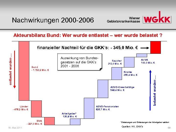 Nachwirkungen 2000 -2006 Akteursbilanz Bund: Wer wurde entlastet – wer wurde belastet ? Bund