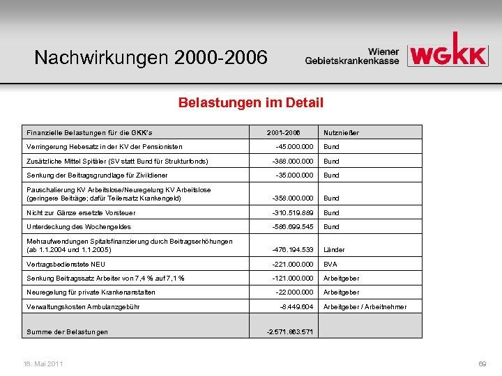Nachwirkungen 2000 -2006 Belastungen im Detail Finanzielle Belastungen für die GKK's Verringerung Hebesatz in
