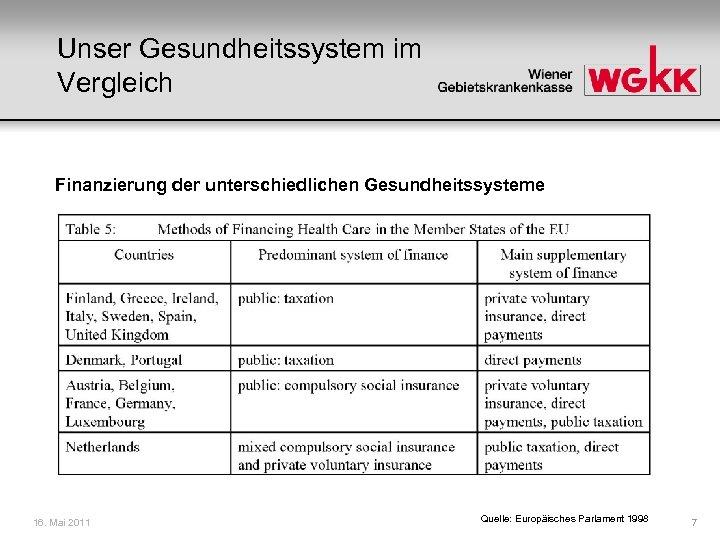 Unser Gesundheitssystem im Vergleich Finanzierung der unterschiedlichen Gesundheitssysteme 16. Mai 2011 Quelle: Europäisches Parlament