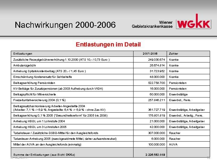 Nachwirkungen 2000 -2006 Entlastungen im Detail Entlastungen Zusätzliche Rezeptgebührenerhöhung 1. 10. 2000 (ATS 10,