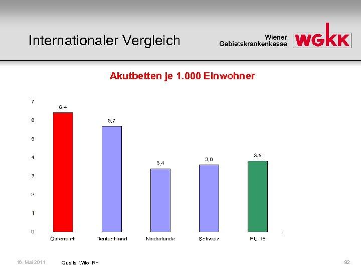 Internationaler Vergleich Akutbetten je 1. 000 Einwohner 16. Mai 2011 Quelle: Wifo, RH 92