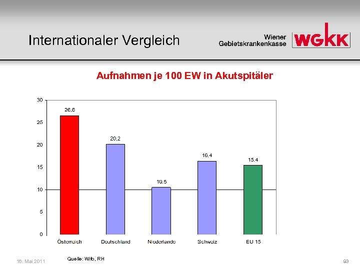 Internationaler Vergleich Aufnahmen je 100 EW in Akutspitäler 16. Mai 2011 Quelle: Wifo, RH