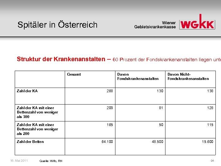 Spitäler in Österreich Struktur der Krankenanstalten – 60 Prozent der Fondskrankenanstalten liegen unte Gesamt