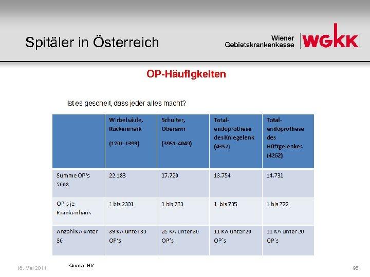 Spitäler in Österreich OP-Häufigkeiten 16. Mai 2011 Quelle: HV 95