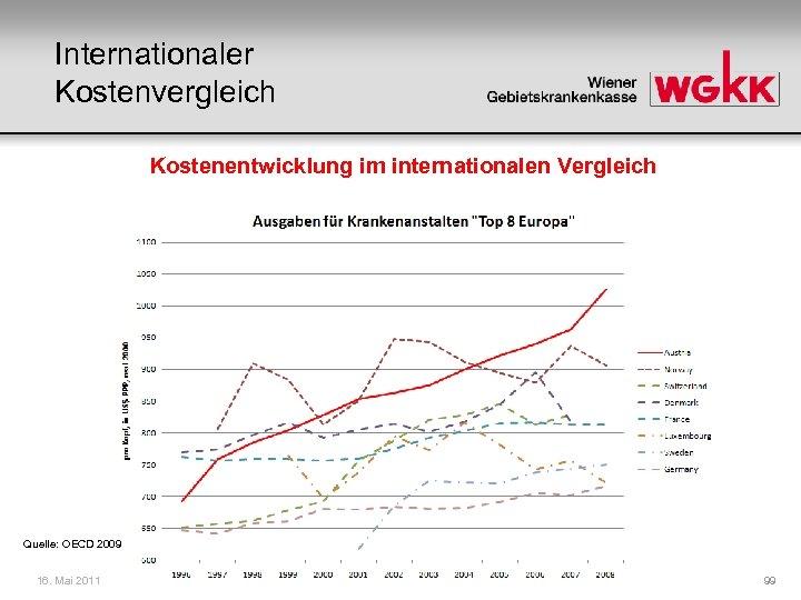Internationaler Kostenvergleich Kostenentwicklung im internationalen Vergleich Quelle: OECD 2009 16. Mai 2011 99