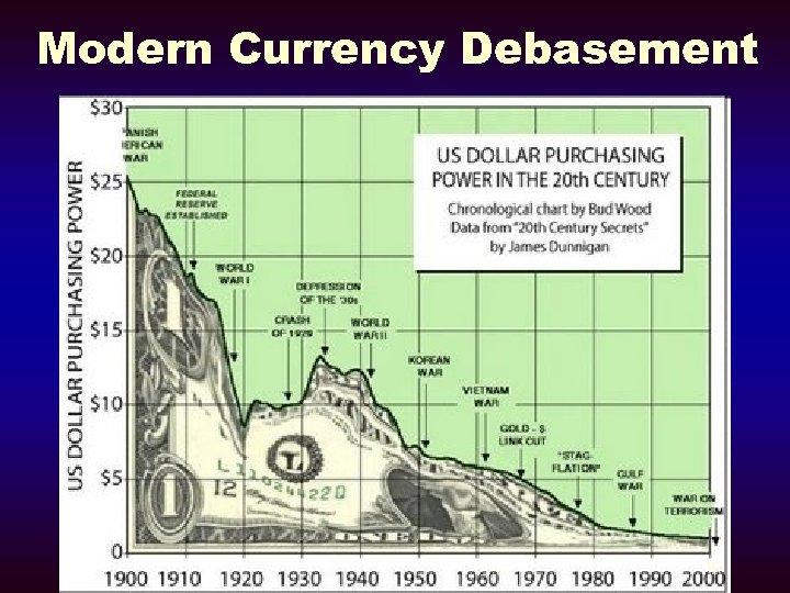 Modern Currency Debasement 27