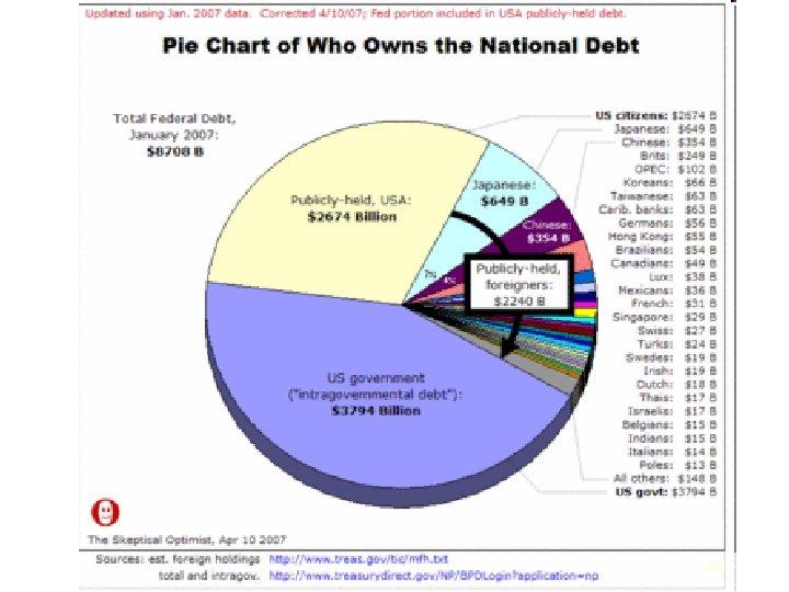 Who Owns USG Debt 42
