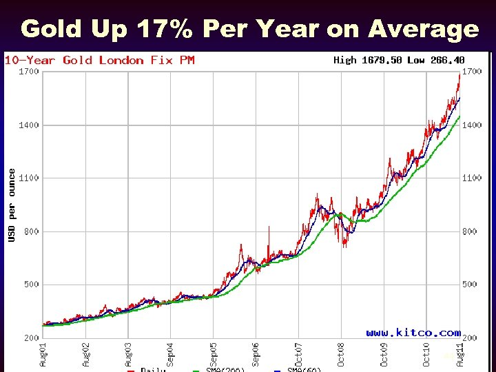 Gold Up 17% Per Year on Average 44