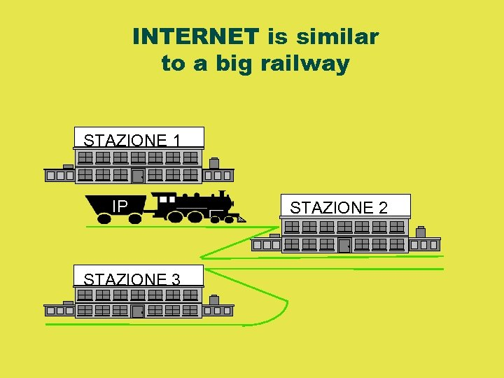 INTERNET is similar to a big railway STAZIONE 1 IP STAZIONE 3 STAZIONE 2