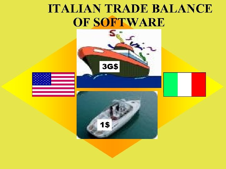 ITALIAN TRADE BALANCE OF SOFTWARE 3 G$ 1$