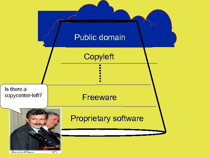 Public domain Copyleft Is there a copycenter-left? Freeware Proprietary software
