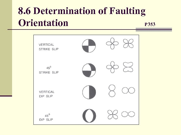 8. 6 Determination of Faulting Orientation P 353