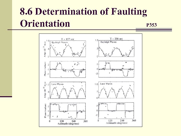 8. 6 Determination of Faulting Orientation P 353