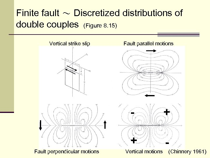 Finite fault ~ Discretized distributions of double couples (Figure 8. 15) Vertical strike slip