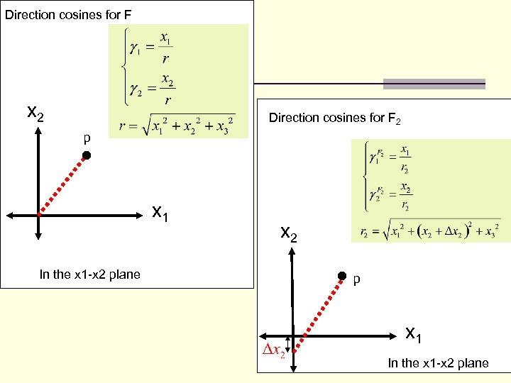 Direction cosines for F x 2 Direction cosines for F 2 p x 1