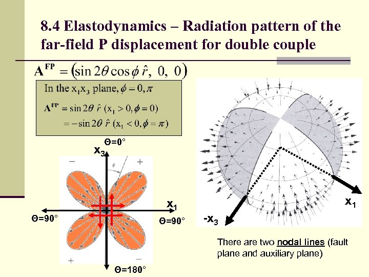 8. 4 Elastodynamics – Radiation pattern of the far-field P displacement for double couple