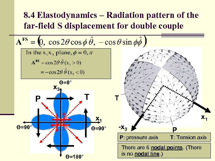 8. 4 Elastodynamics – Radiation pattern of the far-field S displacement for double couple