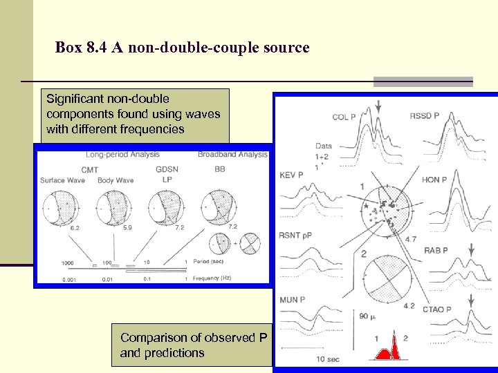 Box 8. 4 A non-double-couple source Significant non-double components found using waves with different