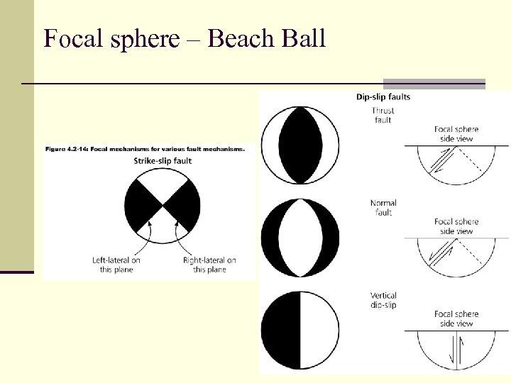 Focal sphere – Beach Ball