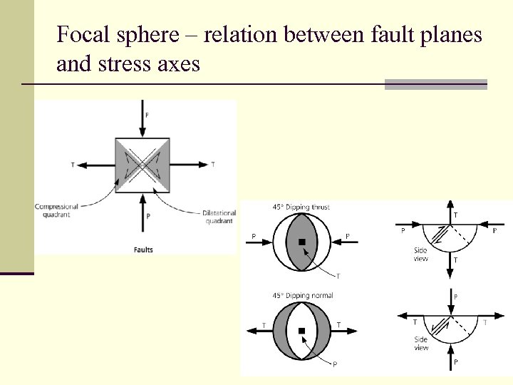 Focal sphere – relation between fault planes and stress axes