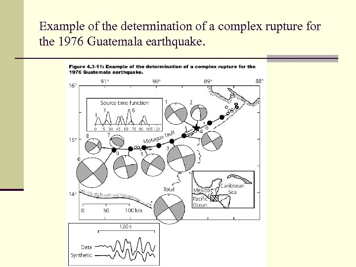 Example of the determination of a complex rupture for the 1976 Guatemala earthquake.