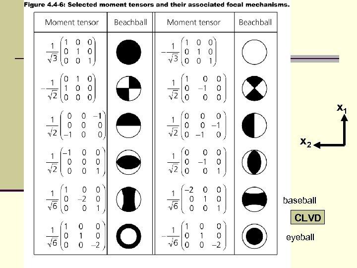 x 1 x 2 baseball CLVD eyeball