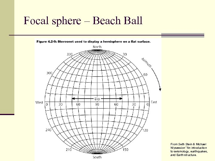 "Focal sphere – Beach Ball From Seth Stein & Michael Wysession ""An introduction to"