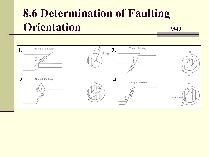 8. 6 Determination of Faulting Orientation P 349 1. 2. 3. 4.