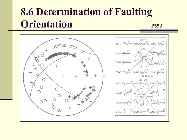 8. 6 Determination of Faulting Orientation P 352