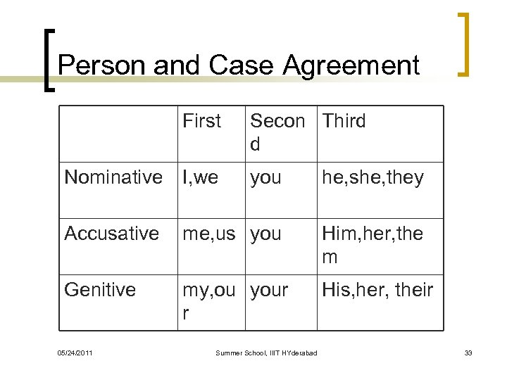 Person and Case Agreement First Nominative I, we Secon Third d you he, she,