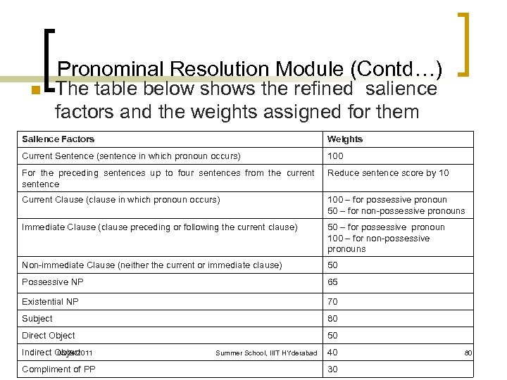 Pronominal Resolution Module (Contd…) n The table below shows the refined salience factors and