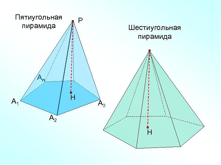 Пятиугольная пирамида Р Шестиугольная пирамида Аn Н А 1 А 3 А 2 Н