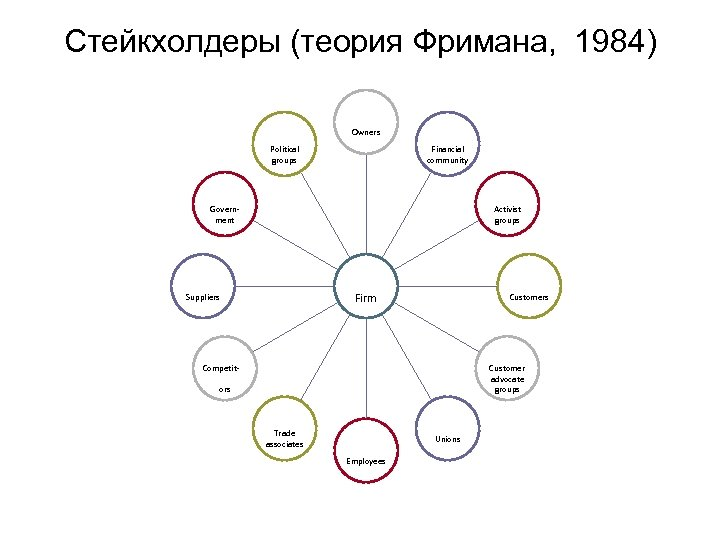 Стейкхолдеры (теория Фримана, 1984) Owners Financial community Political groups Activist groups Government Customers Firm