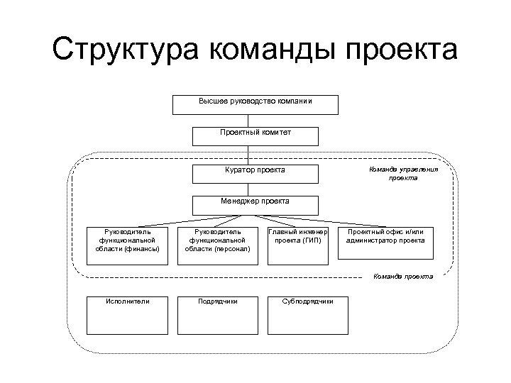 Структура команды проекта Высшее руководство компании Проектный комитет Куратор проекта Команда управления проекта Менеджер