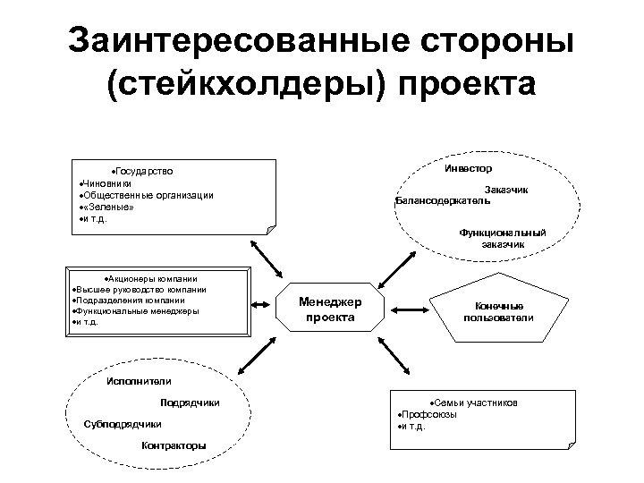 Заинтересованные стороны (стейкхолдеры) проекта Инвестор ·Государство ·Чиновники ·Общественные организации · «Зеленые» ·и т. д.