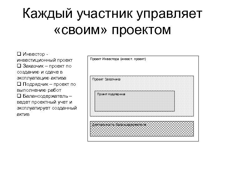 Каждый участник управляет «своим» проектом q Инвестор инвестиционный проект q Заказчик – проект по