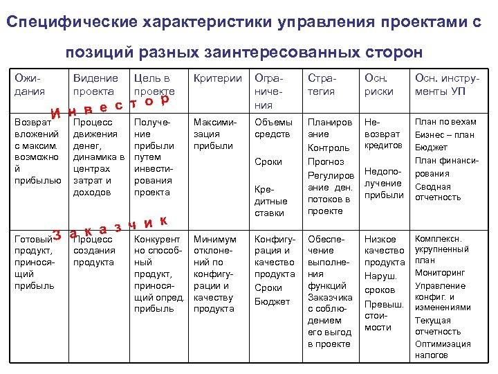 Специфические характеристики управления проектами с позиций разных заинтересованных сторон Ожидания Видение проекта Цель в