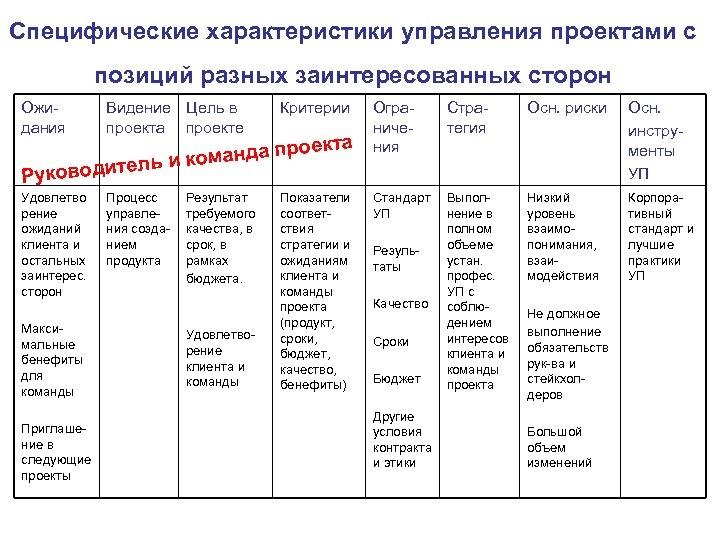 Специфические характеристики управления проектами с позиций разных заинтересованных сторон Ожидания Видение Цель в проекта