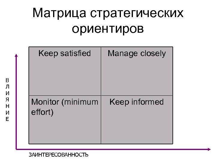 Матрица стратегических ориентиров Keep satisfied В Л И Я Н И Е Manage closely