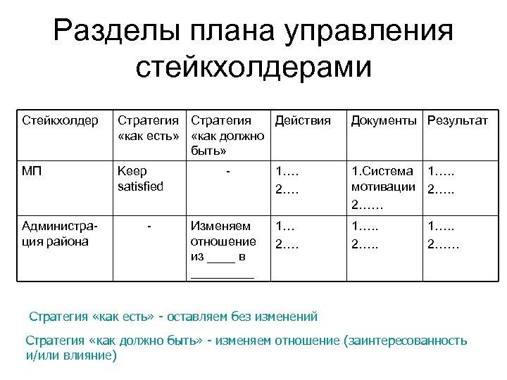 Разделы плана управления стейкхолдерами Стейкхолдер Стратегия Действия «как есть» «как должно быть» Документы Результат