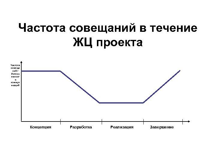 Частота совещаний в течение ЖЦ проекта Частота совеща ний / Интенс ивност ь коммун